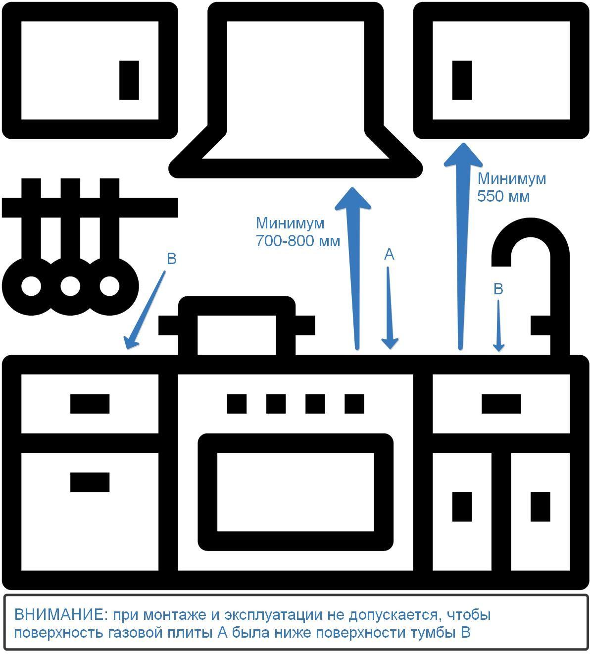 Требования к монтажу газовой плиты