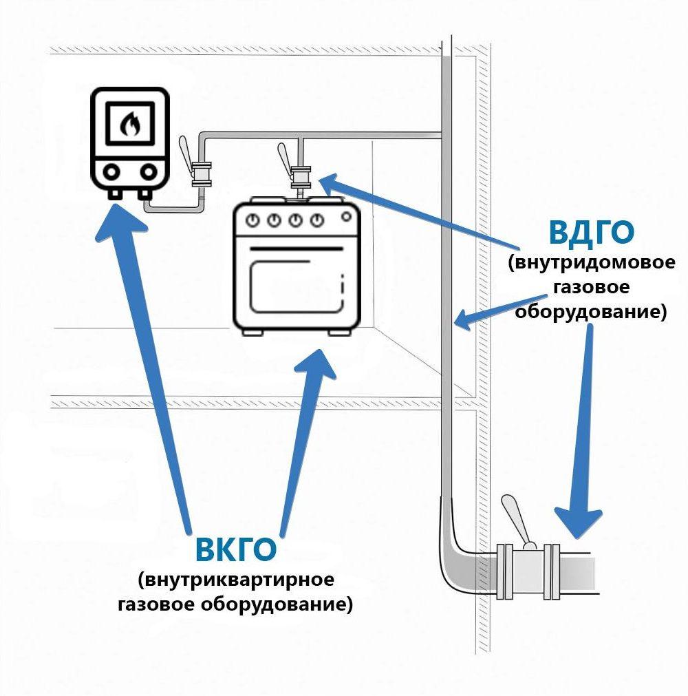 Схема обслуживания газового оборудования
