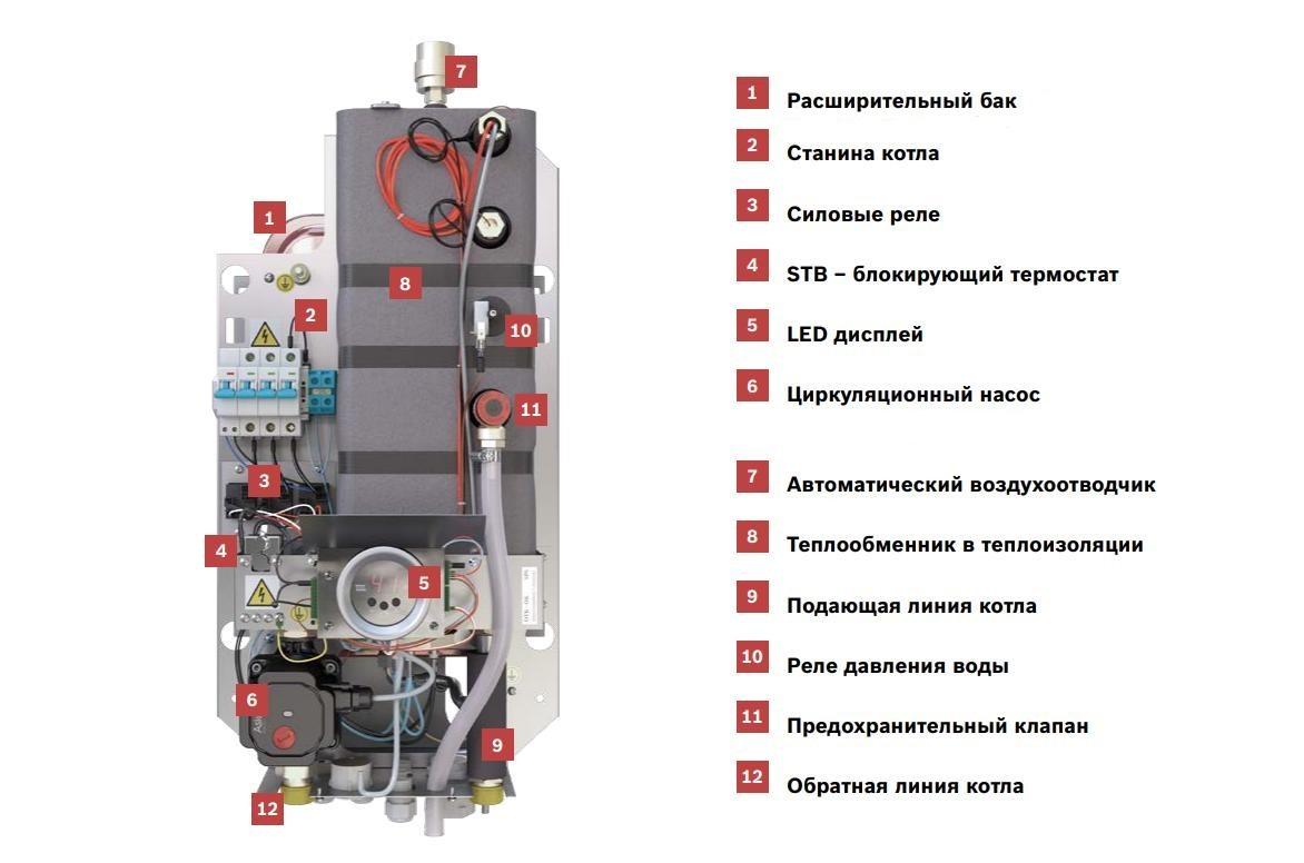 Ремонт электрических котлов в Санкт-Петербурге