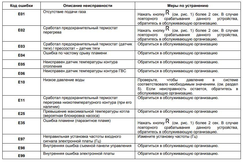 Таблица ошибок котлов Baxi