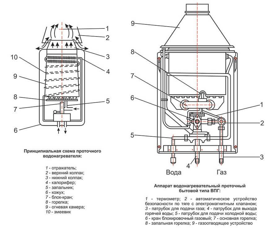Схема проточной газовой колонки