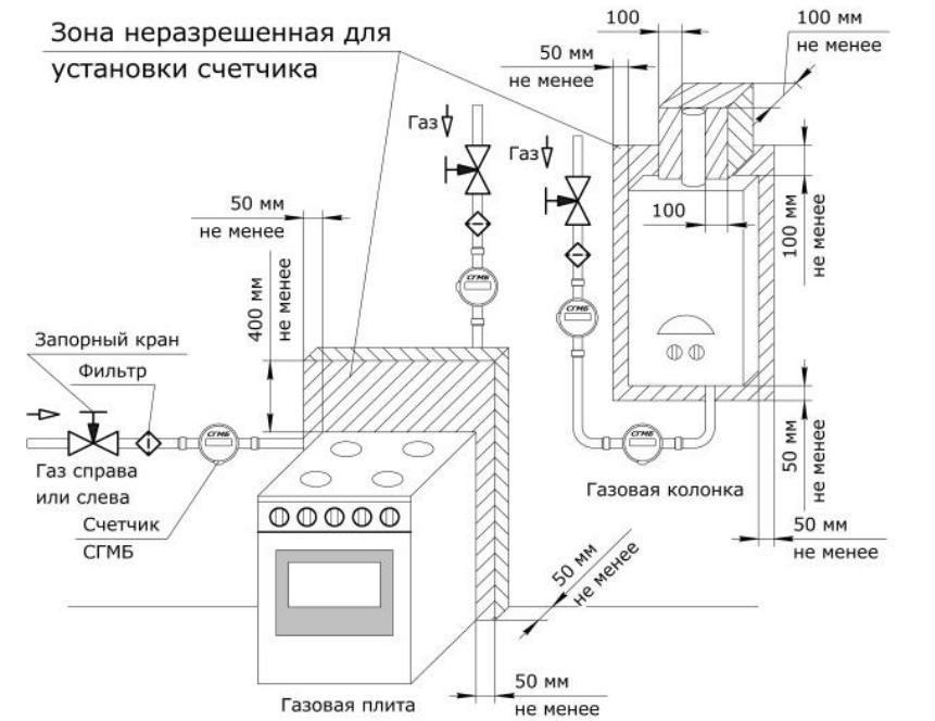 Нормативные требования к монтажу прибора учета газа