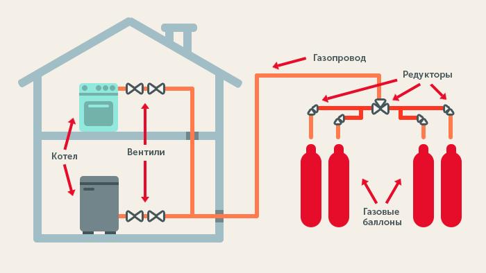 Система отопления с помощью баллонов с газом