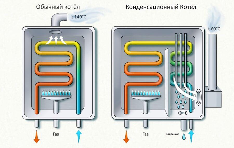 Схемы работы котла отопления