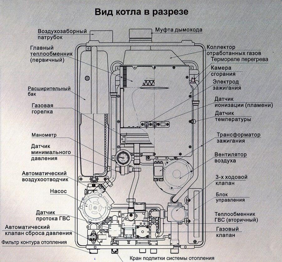 Основные узлы газового котла