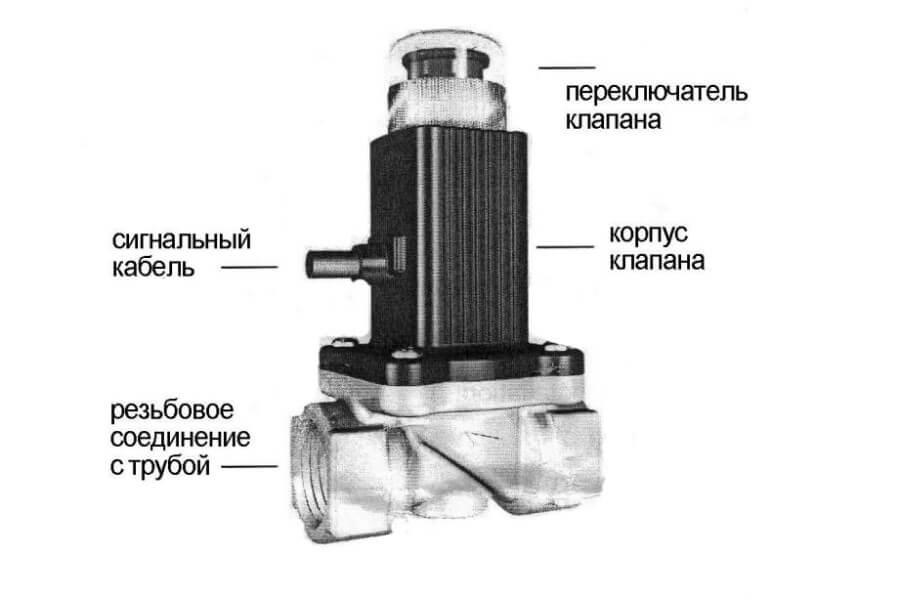 Электромагнитный клапан Kenar GV-80