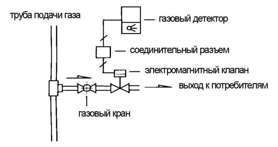 Пример монтажа соленоидного клапана