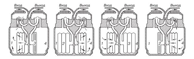 Схема работы мембранного счетчика