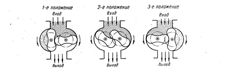 Схема работы роторного счетчика