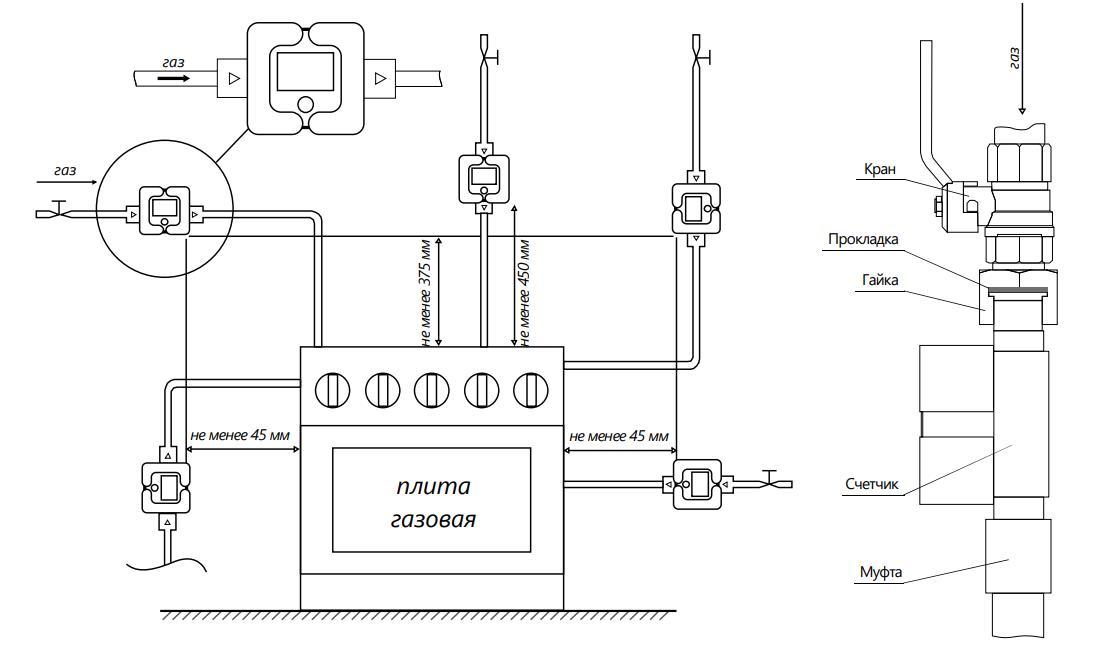 Нормативные требования к размещению газовых счетчиков