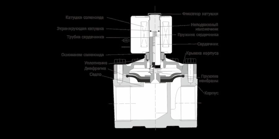 Устройство электромагнитного клапана в разрезе