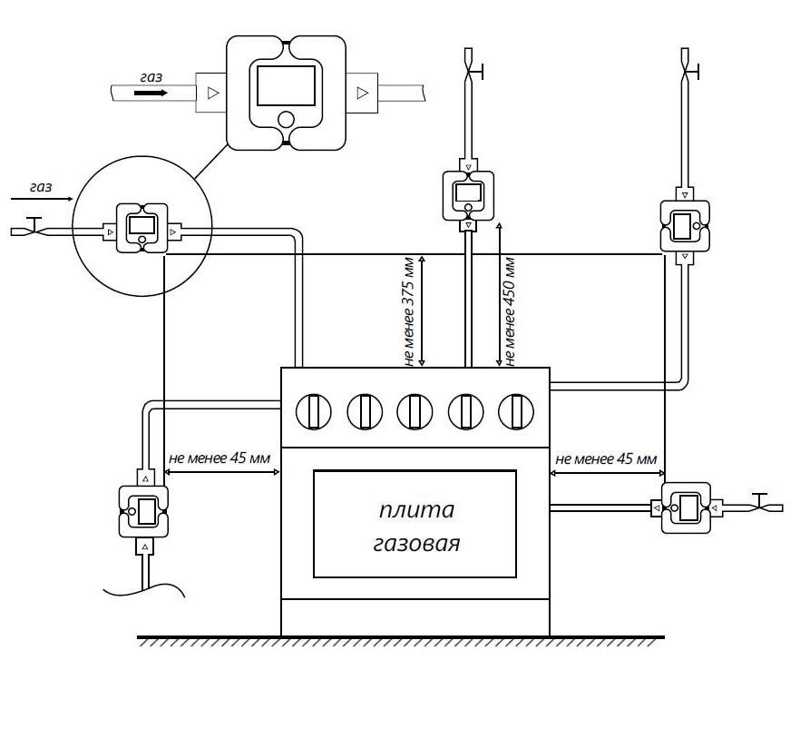 Требования к установке газового счетчика