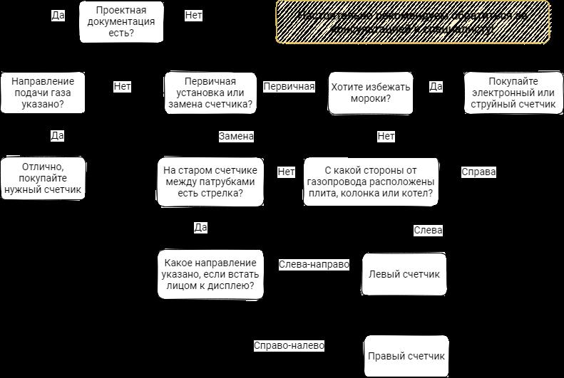 Как определить левый или правый газовый счетчик: алгоритм